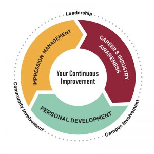 Your Continuous Improvement consists of impression management, career and industry awareness, personal development coupled with community involvement, leadership and campus involvement.
